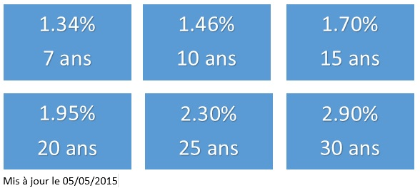 TAUX IMMOBILIER 06